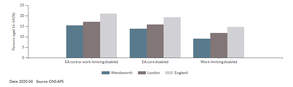 Disability (Equality Act) core level in Wandsworth for 2020-06