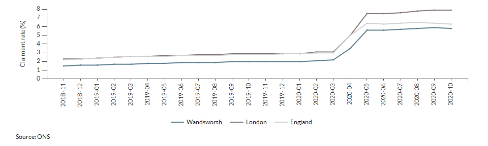 Claimant count for aged 16+ for Wandsworth over time