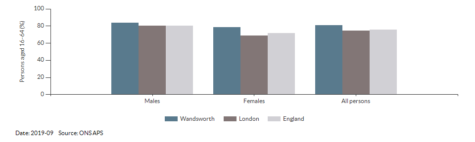 Employment rate in Wandsworth for 2019-09