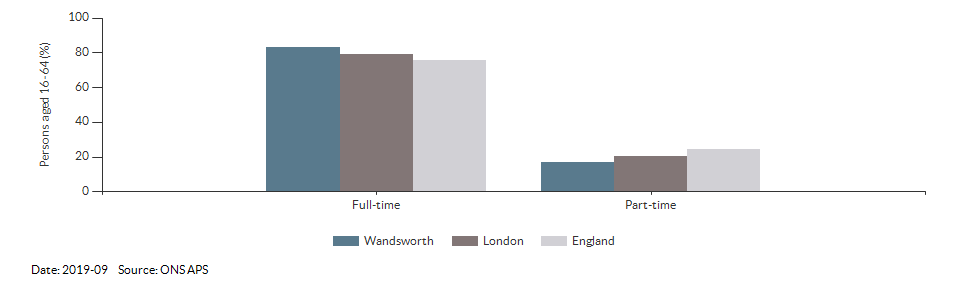 Full-time and part-time employment in Wandsworth for 2019-09