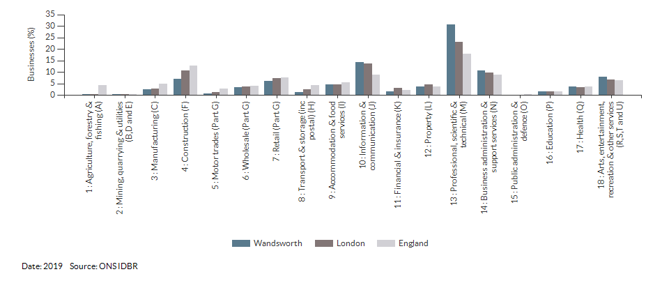 Enterprises by industry for Wandsworth for (2019)