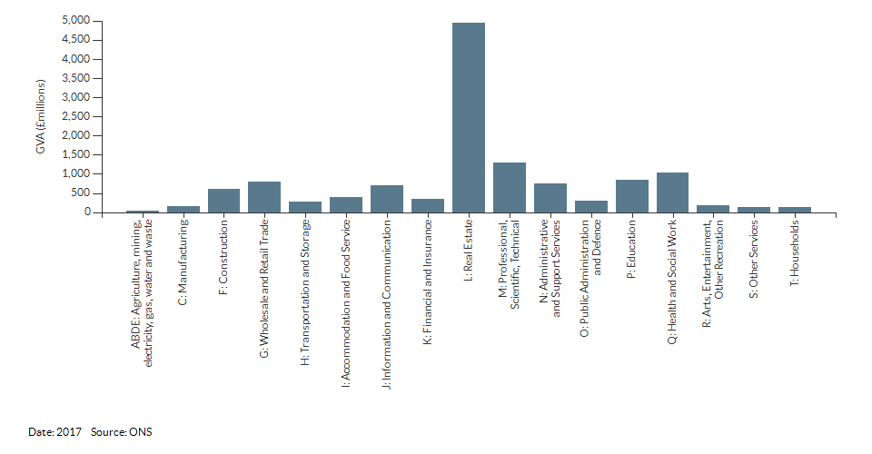 Economic activity breakdown for Wandsworth for (2017)
