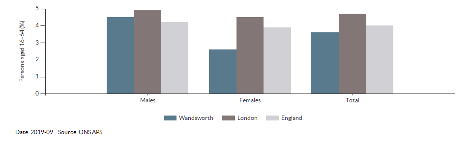 Unemployment rate in Wandsworth for 2019-09
