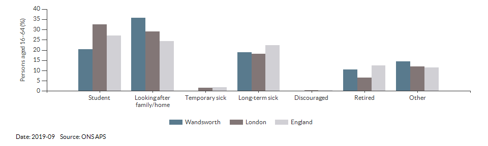 Reasons for economic inactivity in Wandsworth for 2019-09
