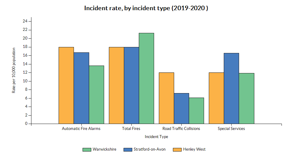 Chart showing incident rate (by type) for Henley West