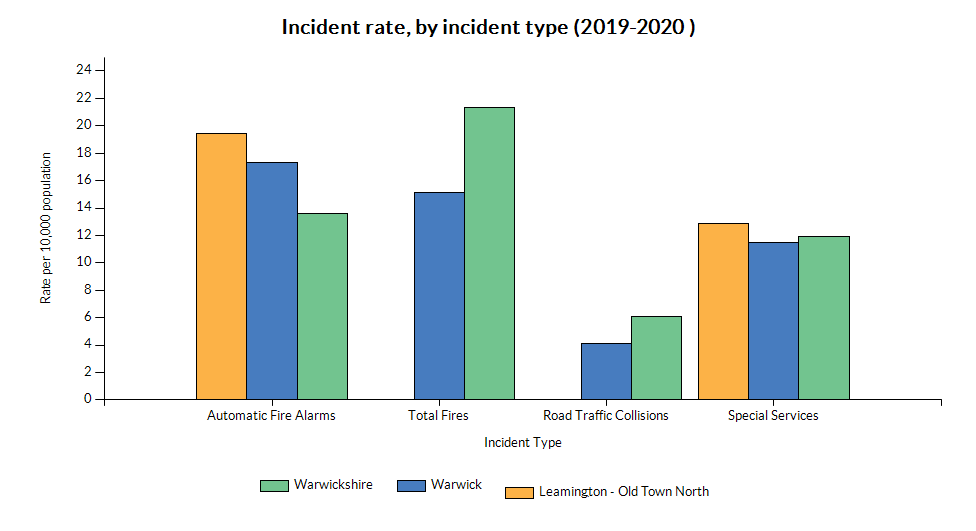 Chart showing incident rate (by type) for Leamington - Old Town North
