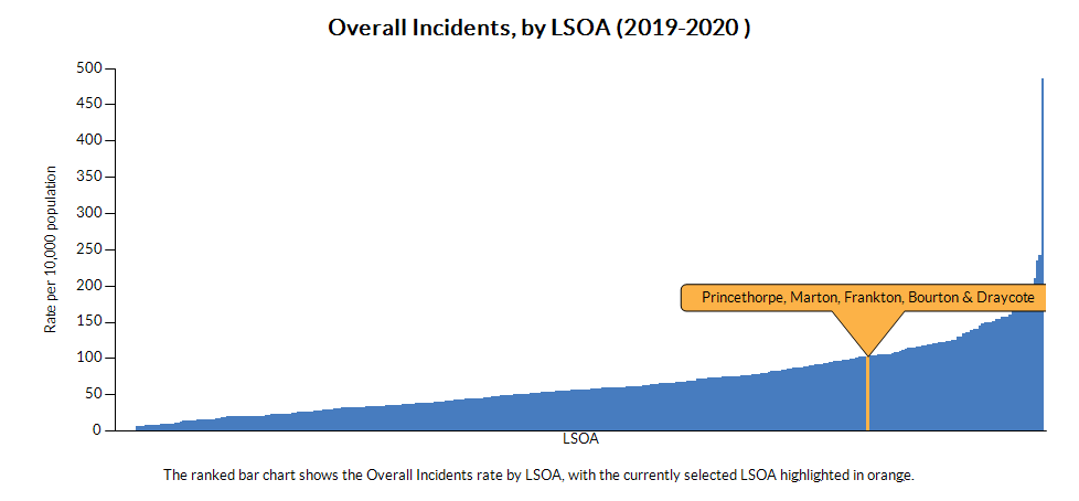 Chart shows the Total Incidents (rate per 10,000 population) by LSOA area