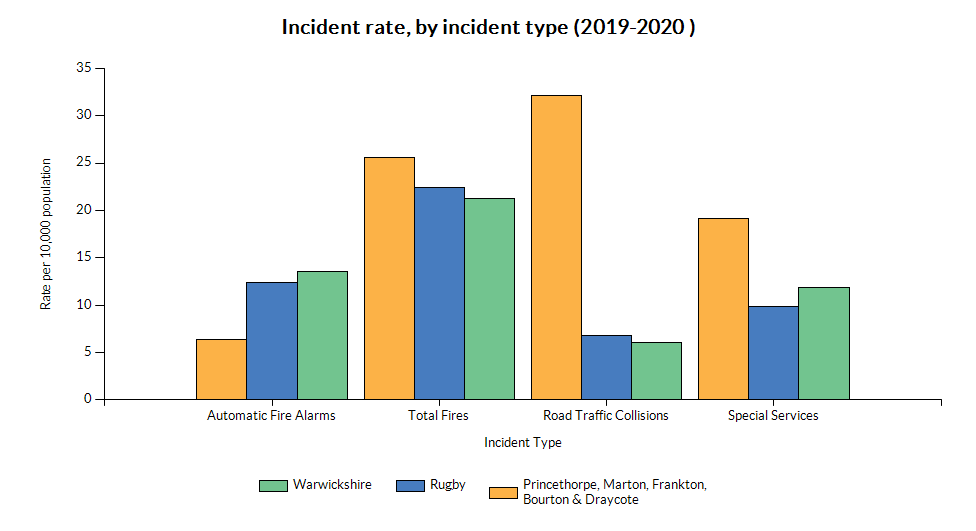 Chart showing incident rate (by type) for Princethorpe, Marton, Frankton, Bourton & Draycote