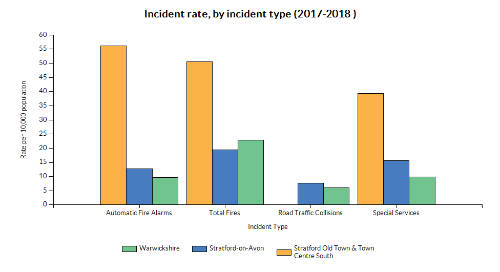 Chart showing incident rate (by type) for Stratford Old Town & Town Centre South