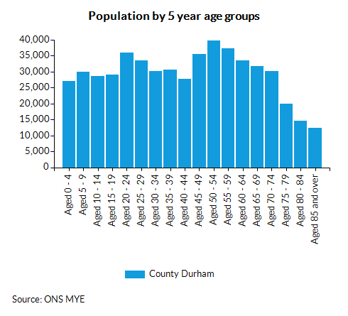 Chart for County Durham using Persons age 0 - 4