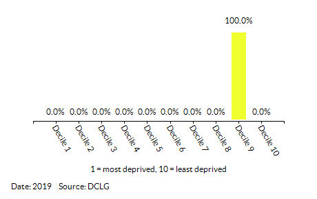 Proportion of LSOAs in Langwathby by Health Deprivation and Disability Decile