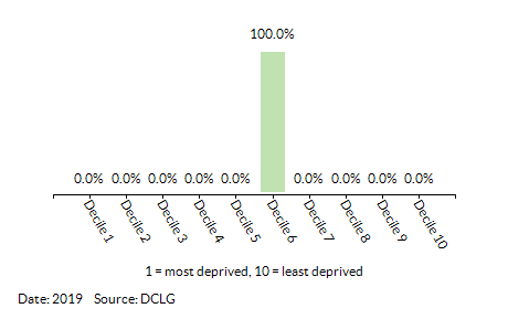 Proportion of LSOAs in Langwathby by Index of Multiple Deprivation (IMD) Decile