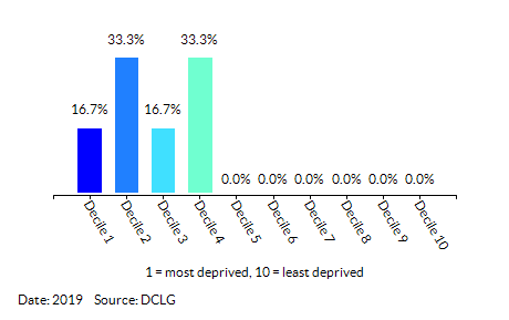 Proportion of LSOAs in Newtown & Morton North by Index of Multiple Deprivation (IMD) Decile
