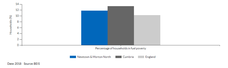 Households in fuel poverty for Newtown & Morton North for 2018