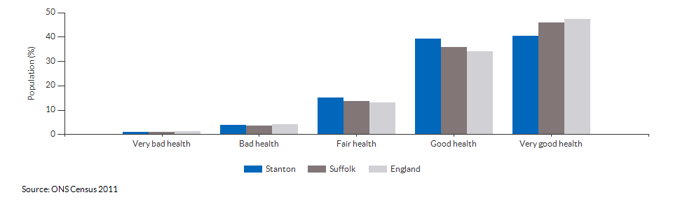 Self-reported health in Stanton for 2011