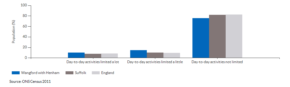 Persons with limited day-to-day activity in Wangford with Henham for 2011