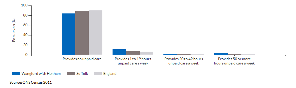 Provision of unpaid care in Wangford with Henham for 2011