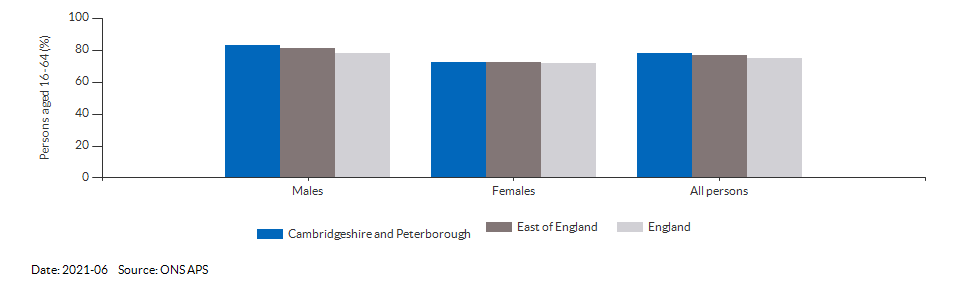 Employment rate in Cambridgeshire and Peterborough for 2018-12