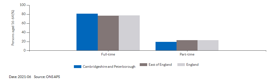 Full-time and part-time employment in Cambridgeshire and Peterborough for 2018-12