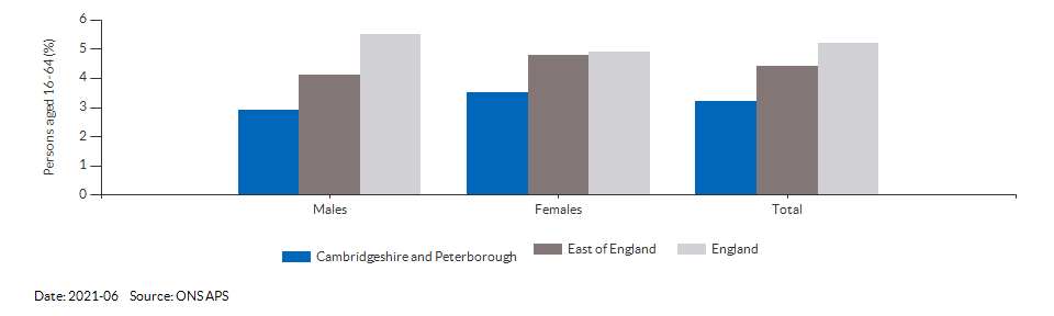Unemployment rate in Cambridgeshire and Peterborough for 2018-12