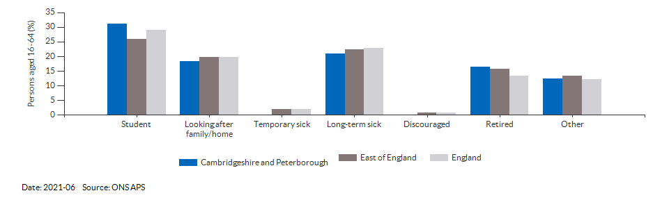 Reasons for economic inactivity in Cambridgeshire and Peterborough for 2018-12