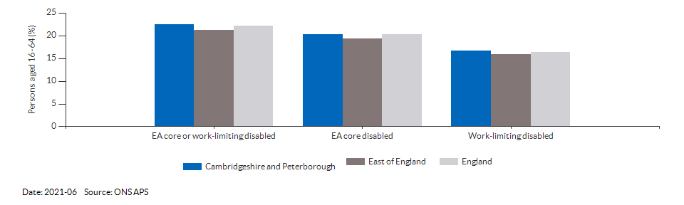 Disability (Equality Act) core level in Cambridgeshire and Peterborough for 2018-12
