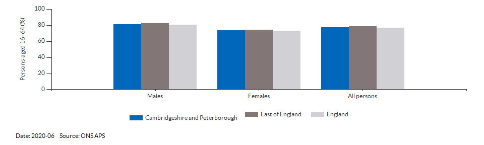 Employment rate in Cambridgeshire and Peterborough for 2020-06