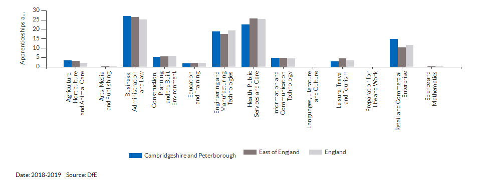 Apprenticeships achieved/completed for Cambridgeshire and Peterborough for (2018-2019)