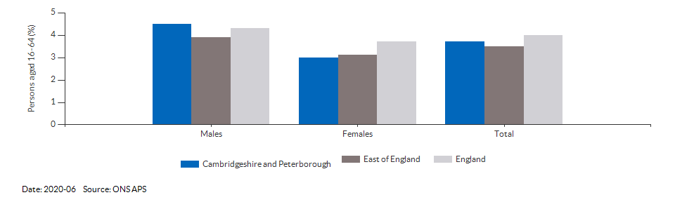 Unemployment rate in Cambridgeshire and Peterborough for 2020-06