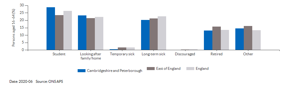 Reasons for economic inactivity in Cambridgeshire and Peterborough for 2020-06