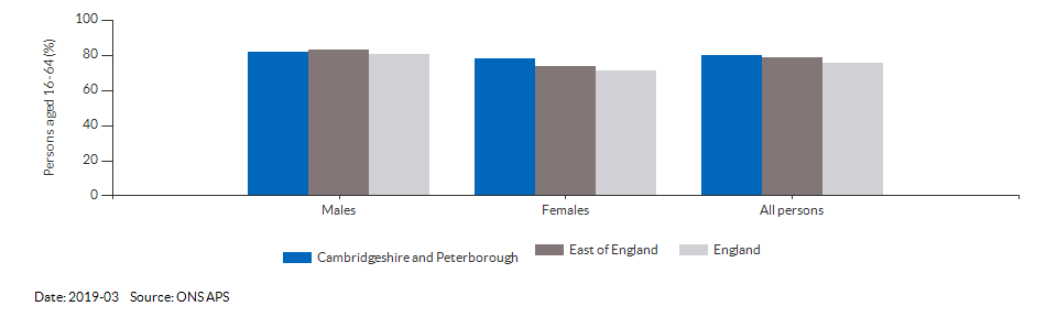 Employment rate in Cambridgeshire and Peterborough for 2019-03