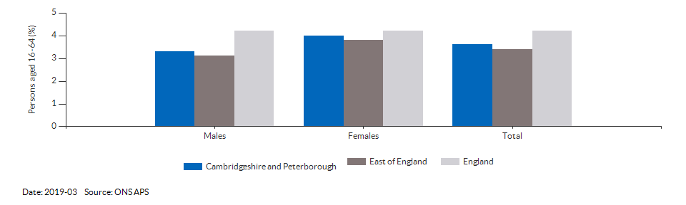 Unemployment rate in Cambridgeshire and Peterborough for 2019-03