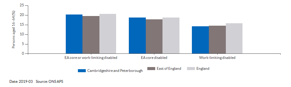 Disability (Equality Act) core level in Cambridgeshire and Peterborough for 2019-03