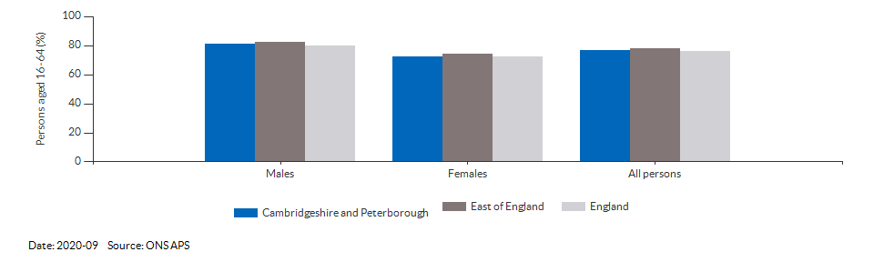 Employment rate in Cambridgeshire and Peterborough for 2020-09