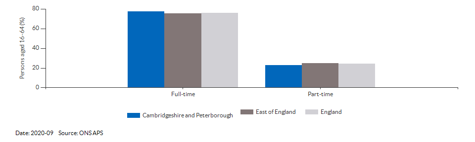 Full-time and part-time employment in Cambridgeshire and Peterborough for 2020-09