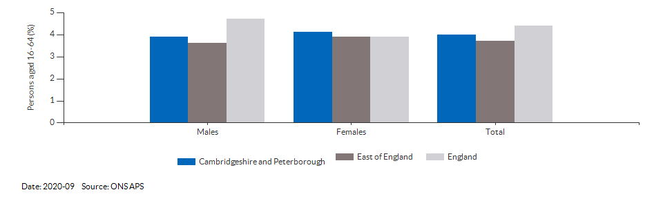 Unemployment rate in Cambridgeshire and Peterborough for 2020-09