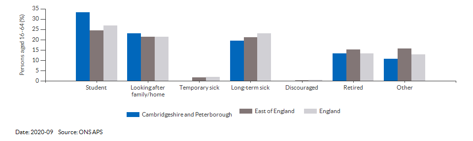 Reasons for economic inactivity in Cambridgeshire and Peterborough for 2020-09