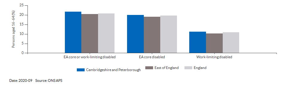 Disability (Equality Act) core level in Cambridgeshire and Peterborough for 2020-09