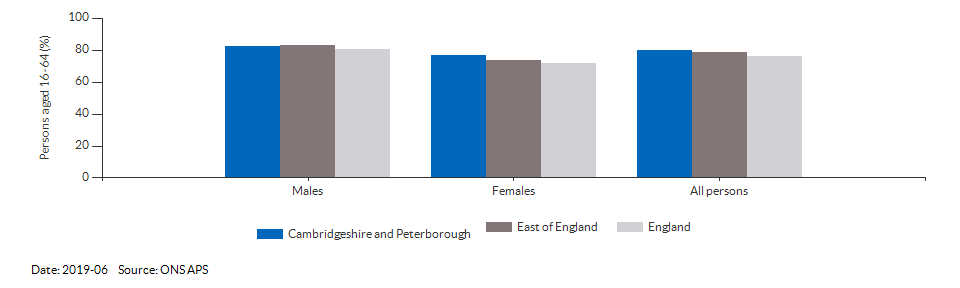 Employment rate in Cambridgeshire and Peterborough for 2019-06