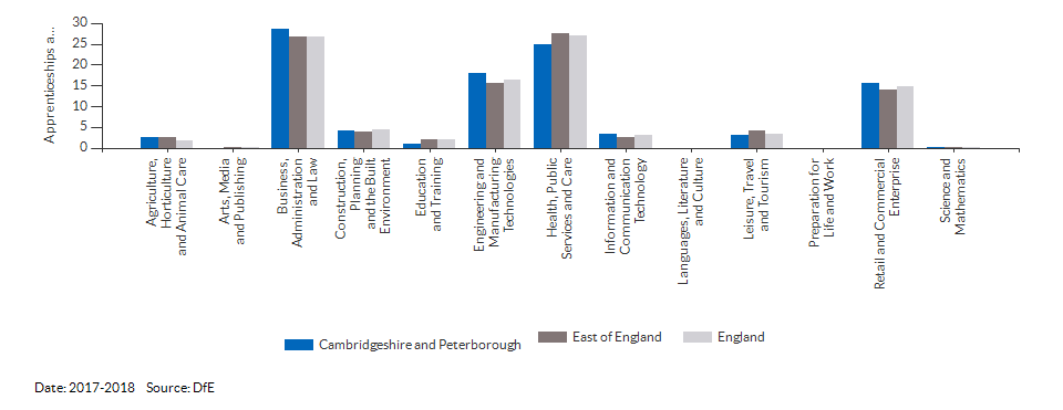 Apprenticeships achieved/completed for Cambridgeshire and Peterborough for (2017-2018)