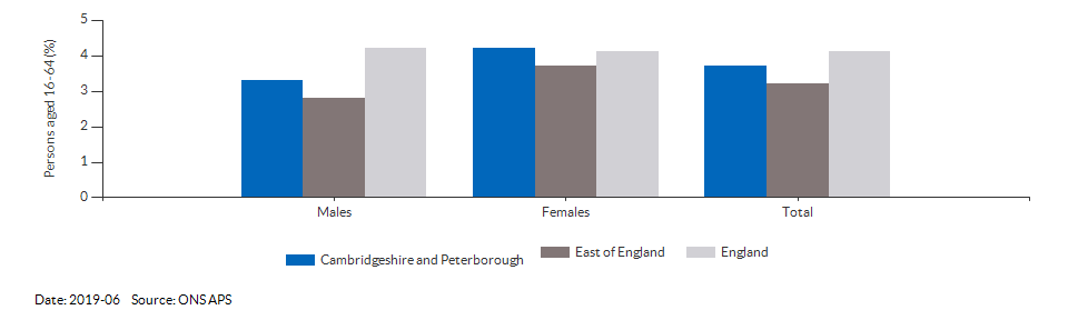 Unemployment rate in Cambridgeshire and Peterborough for 2019-06