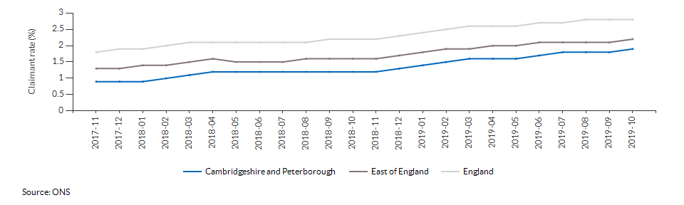 Claimant count for aged 16+ for Cambridgeshire and Peterborough over time