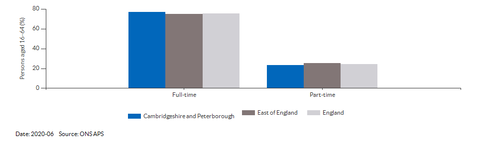 Full-time and part-time employment in Cambridgeshire and Peterborough for 2020-06