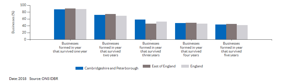 Enterprises by employment size for Cambridgeshire and Peterborough for (2018)
