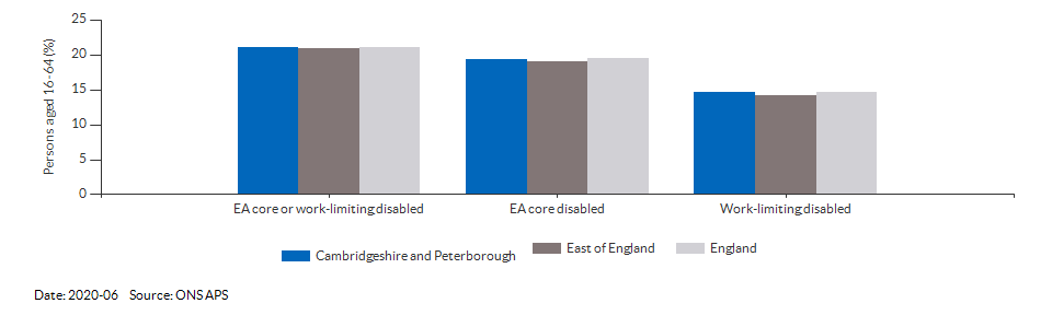 Disability (Equality Act) core level in Cambridgeshire and Peterborough for 2020-06