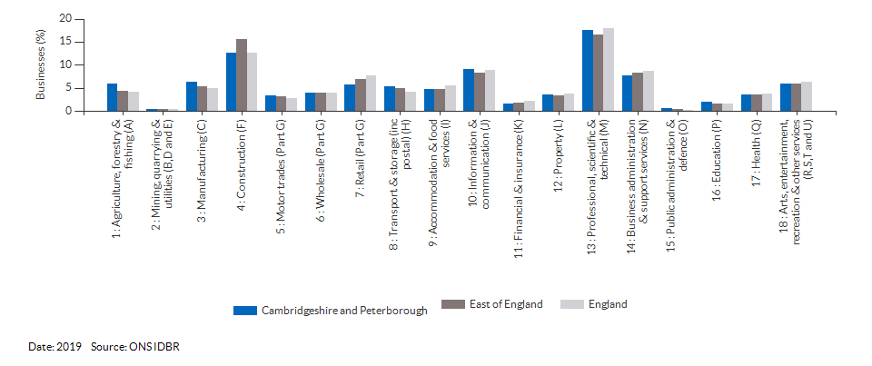 Enterprises by industry for Cambridgeshire and Peterborough for (2019)
