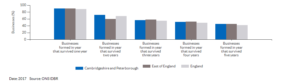 Enterprises by employment size for Cambridgeshire and Peterborough for (2017)