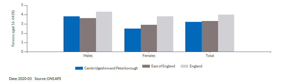 Unemployment rate in Cambridgeshire and Peterborough for 2020-03