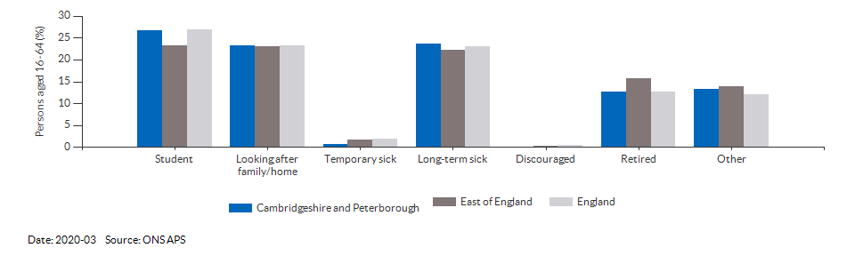 Reasons for economic inactivity in Cambridgeshire and Peterborough for 2020-03