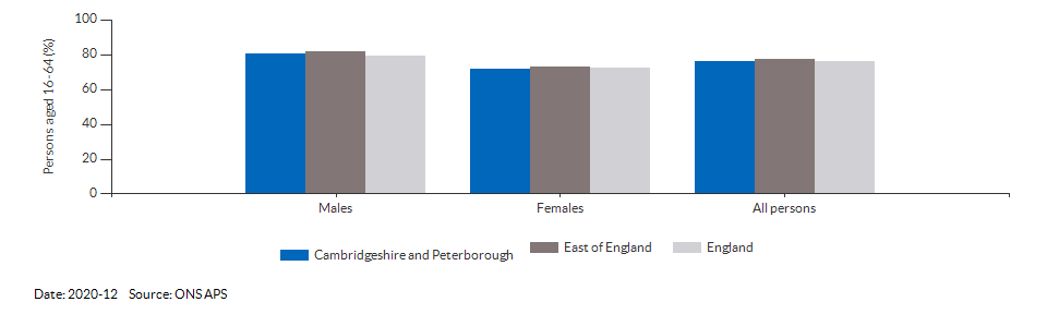 Employment rate in Cambridgeshire and Peterborough for 2020-12